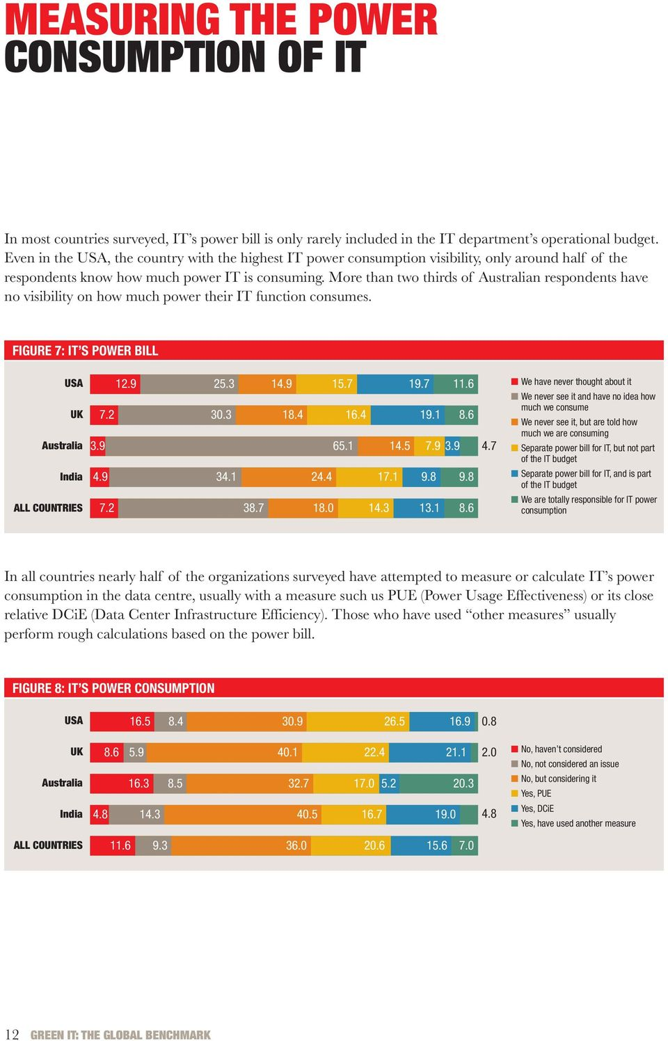 More than two thirds of n respondents have no visibility on how much power their IT function consumes. FIGURE 7: IT S POWER BILL India 12.9 25.3 14.9 15.7 19.7 11.6 7.2 30.3 18.4 16.4 19.1 8.6 3.9 65.