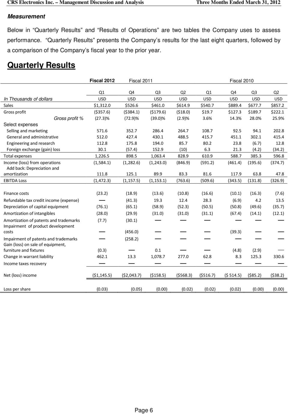 Quarterly Results Fiscal 2012 Fiscal 2011 Fiscal 2010 Q1 Q4 Q3 Q2 Q1 Q4 Q3 Q2 In Thousands of dollars USD USD USD USD USD USD USD USD Sales $1,312.0 $526.6 $461.0 $614.9 $540.7 $889.4 $677.7 $857.