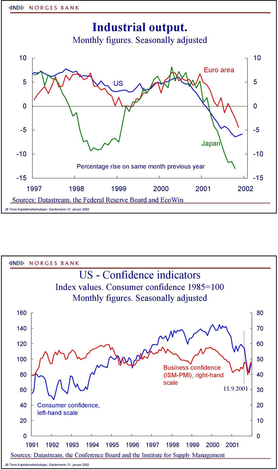 and EcoWin JB Terra Kapitalmarkedsdager, Gardermoen. januar US - Confidence indicators Index values. Consumer confidence 98= Monthly figures.