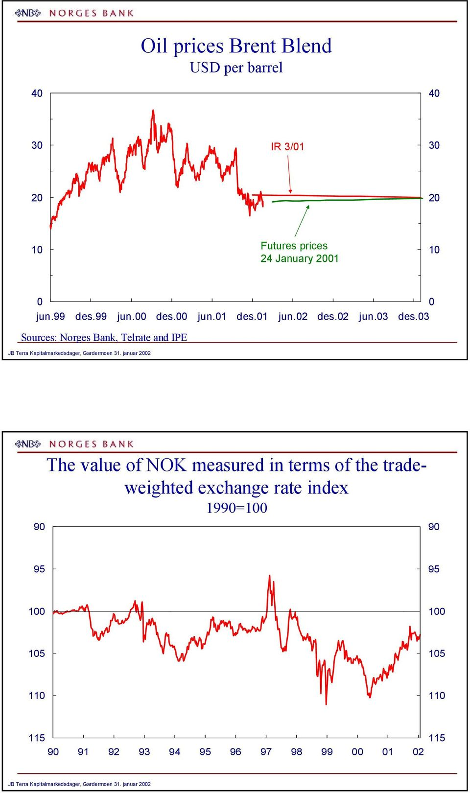 januar The value of NOK measured in terms of the tradeweighted exchange rate index 99= 9 9
