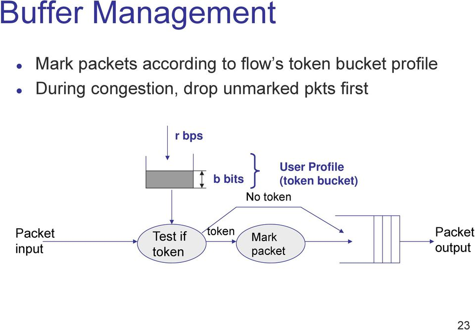 first r bps User Profile b bits (token bucket) No token