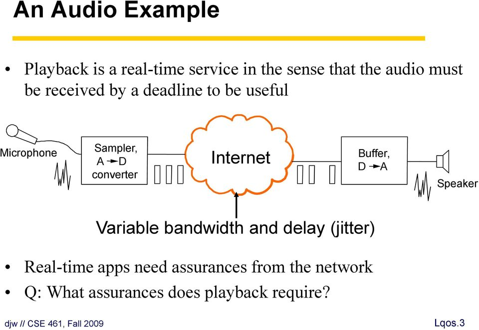 Internet Buffer, D A Speaker Variable bandwidth and delay (jitter) Real-time