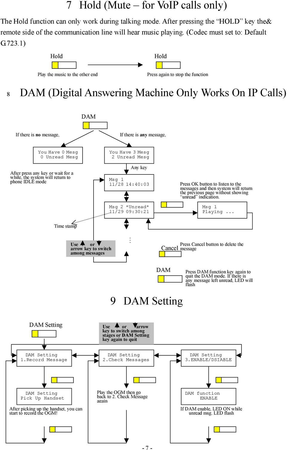1) Hold Hold Play the music to the other end Press again to stop the function 8 DAM (Digital Answering Machine Only Works On IP Calls) DAM If there is no message, If there is any message, You Have 0