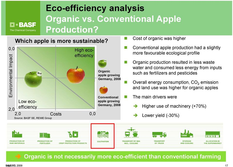 Conventional apple production had a slightly more favourable ecological profile Organic production resulted in less waste water and consumed less energy from inputs such as fertilizers and