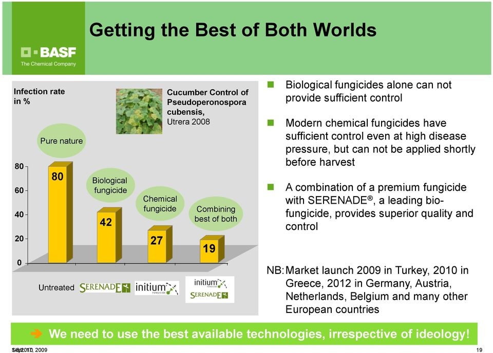 can not be applied shortly before harvest A combination of a premium fungicide with SERENADE, a leading biofungicide, provides superior quality and control NB:Market launch 2009 in Turkey,