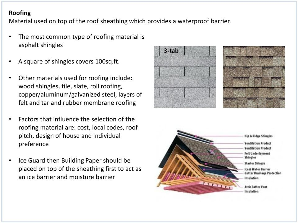 Other materials used for roofing include: wood shingles, tile, slate, roll roofing, copper/aluminum/galvanized steel, layers of felt and tar and rubber