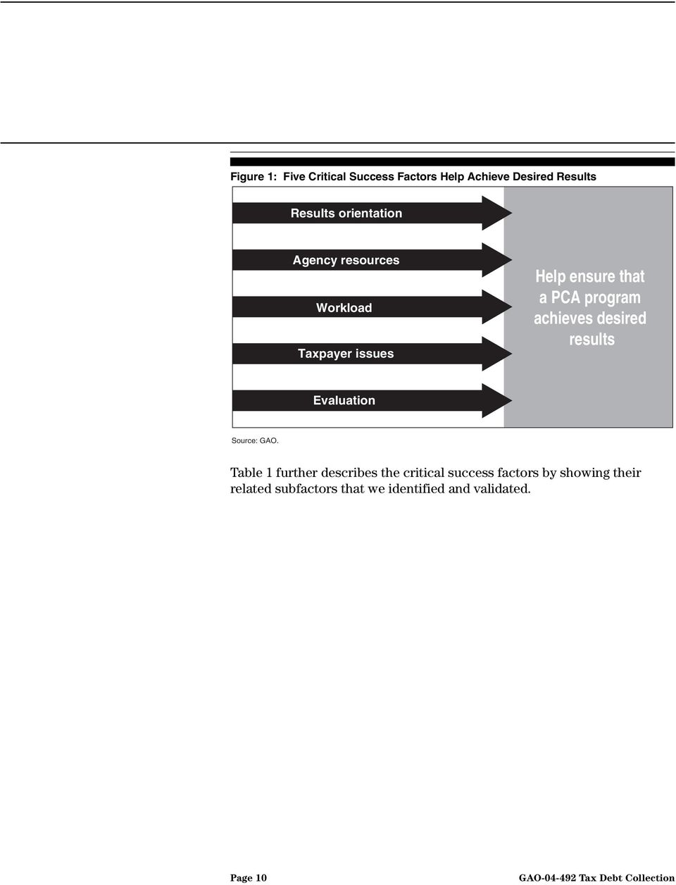 achieves desired results Evaluation Source: GAO.