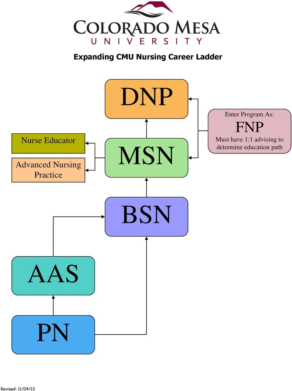 MSN BSN Enter Program As: FNP Must have