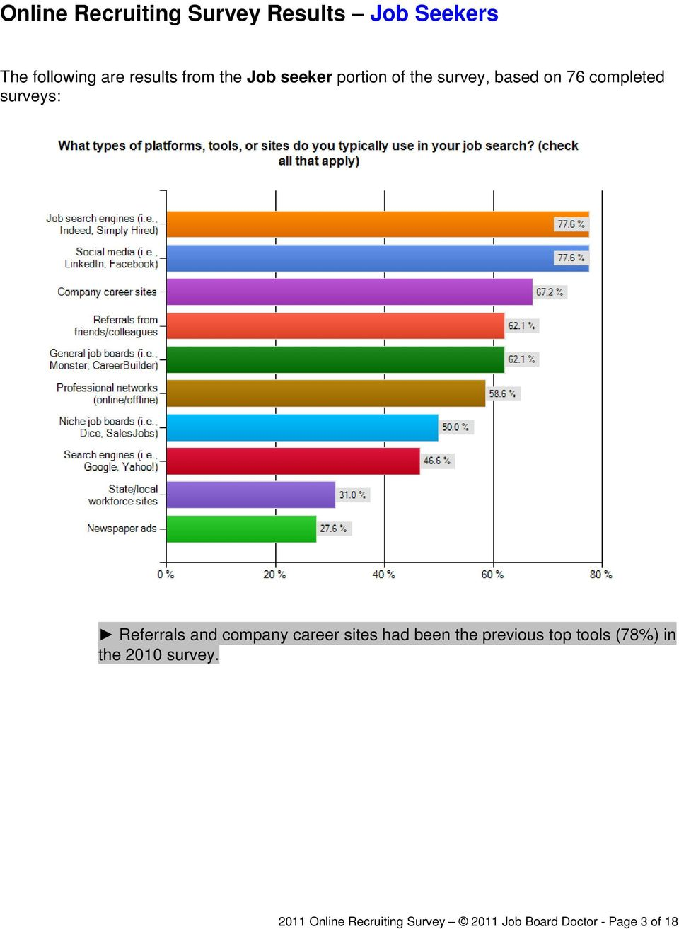 Referrals and company career sites had been the previous top tools (78%) in