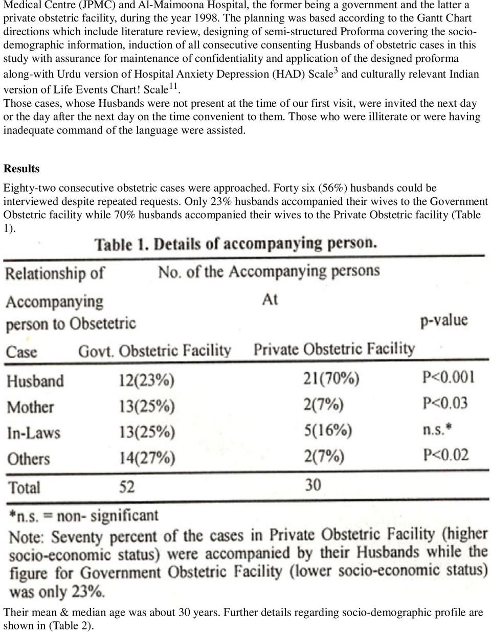 consecutive consenting Husbands of obstetric cases in this study with assurance for maintenance of confidentiality and application of the designed proforma along-with Urdu version of Hospital Anxiety