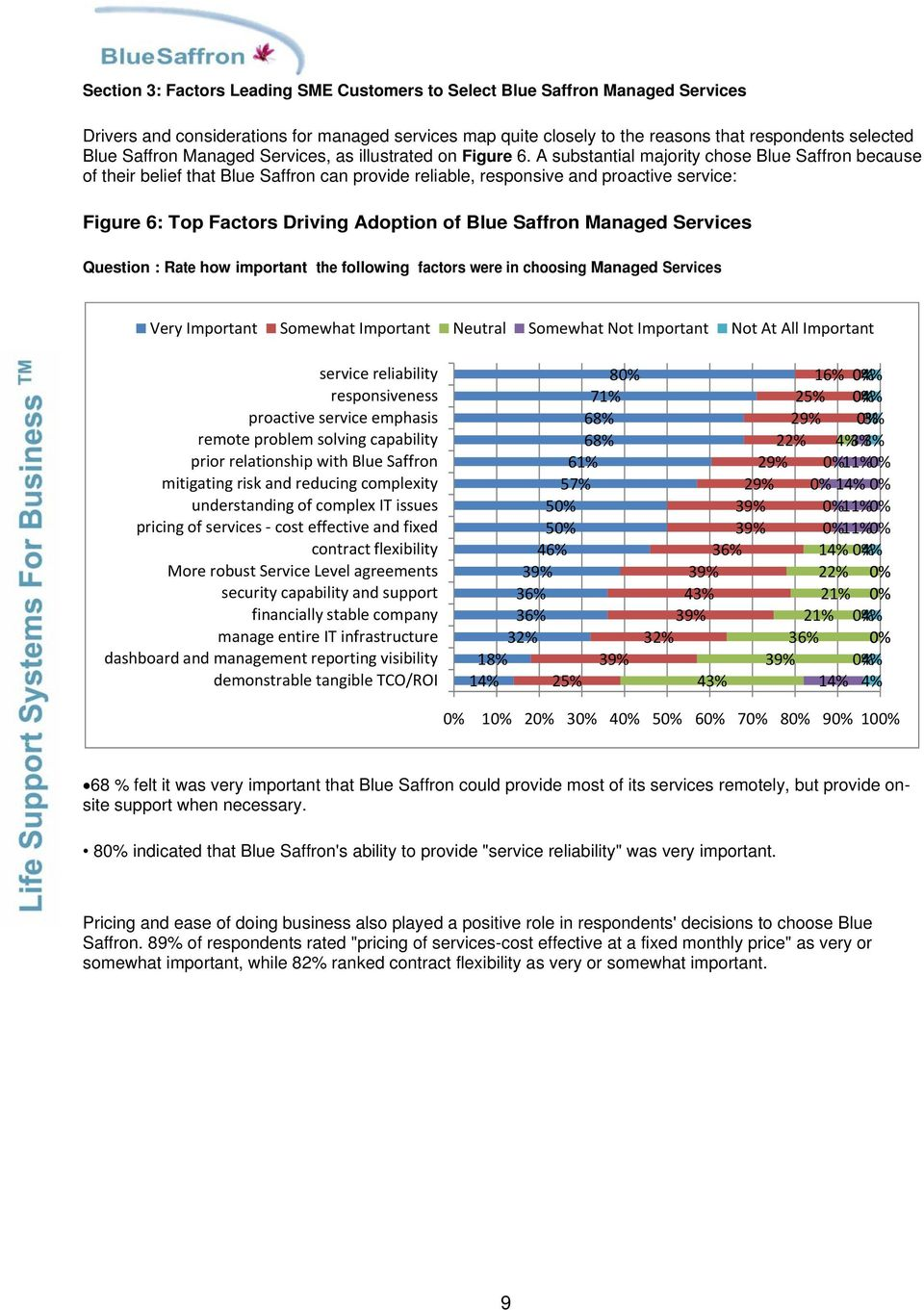 A substantial majority chose Blue Saffron because of their belief that Blue Saffron can provide reliable, responsive and proactive service: Figure 6: Top Factors Driving Adoption of Blue Saffron