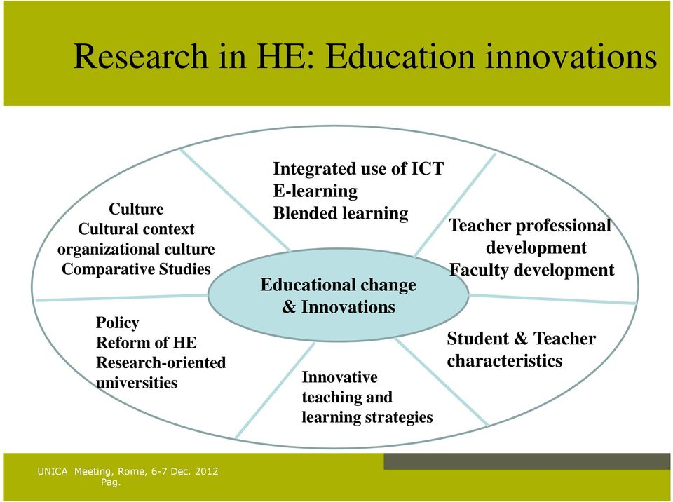 E-learning Blended learning Educational change & Innovations Innovative teaching and