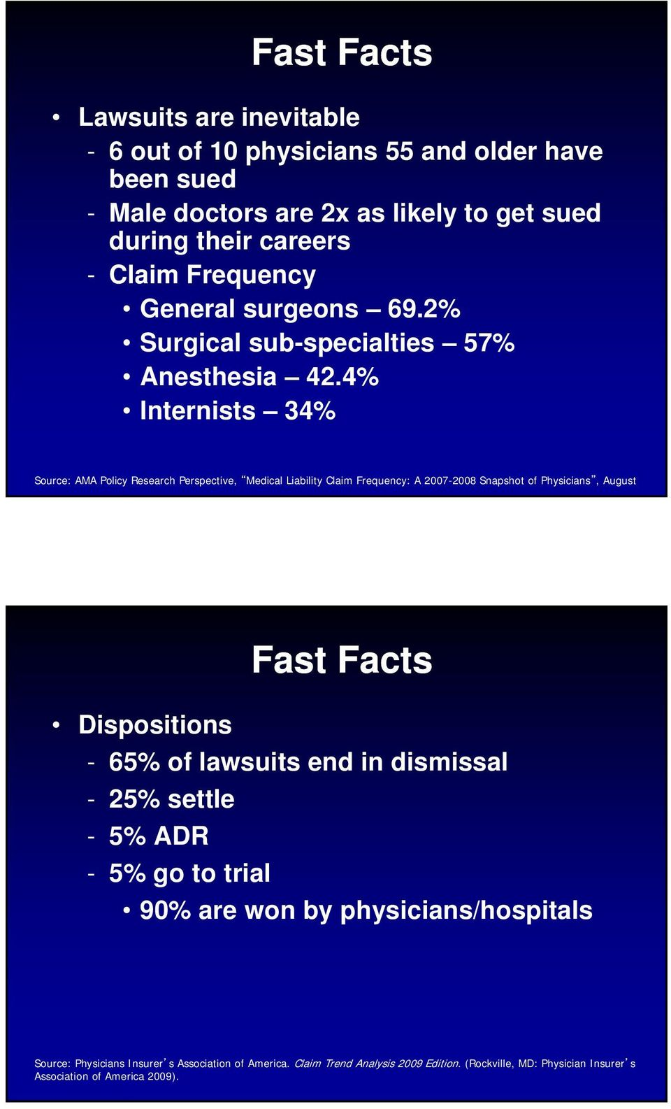 4% Internists 34% Source: AMA Policy Research Perspective, Medical Liability Claim Frequency: A 2007-2008 Snapshot of Physicians, August Fast Facts Dispositions -