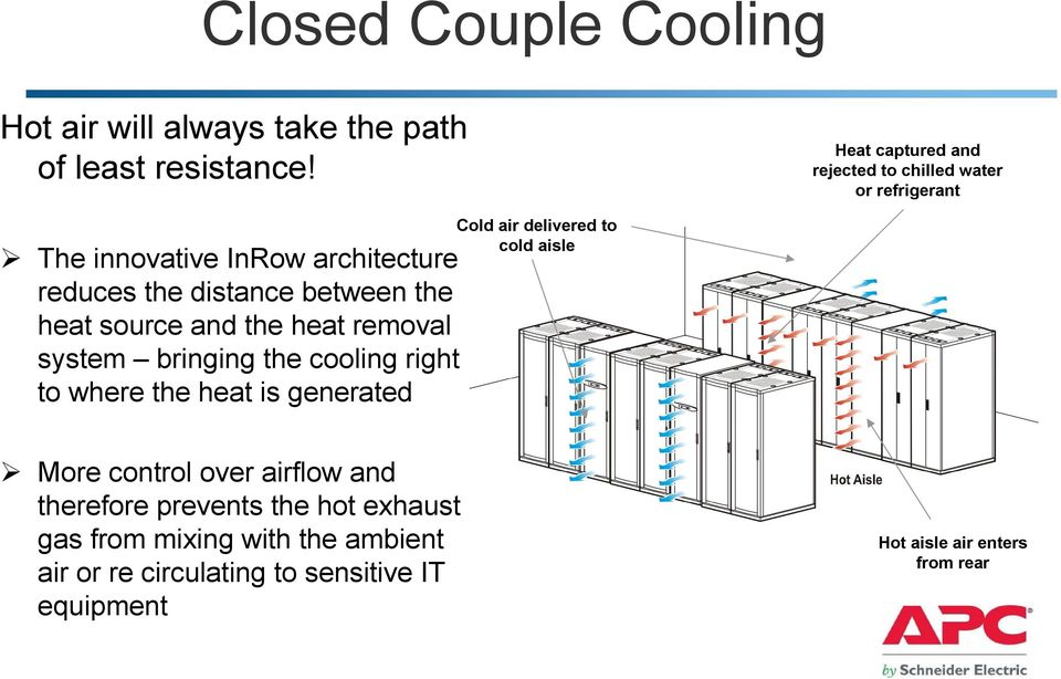 heat source and the heat removal system bringing the cooling right to where the heat is generated Cold air delivered to cold