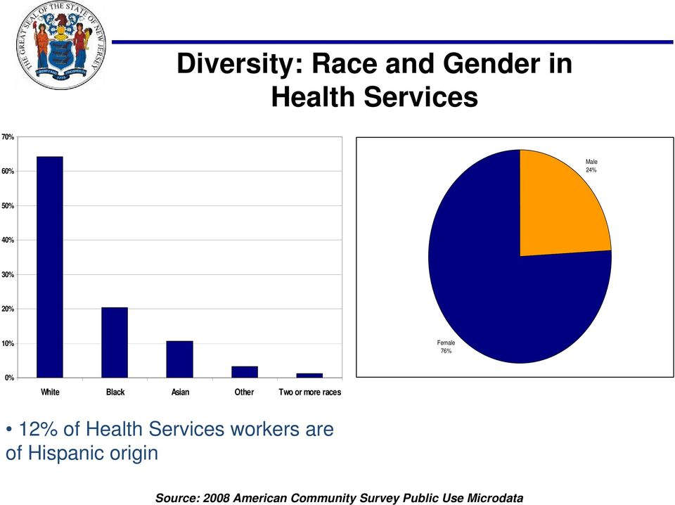 or more races 12% of Health Services workers are of Hispanic
