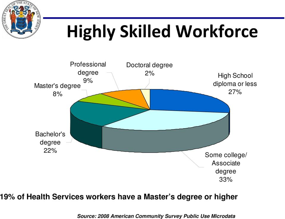 Some college/ Associate degree 33% 19% of Health Services workers have a
