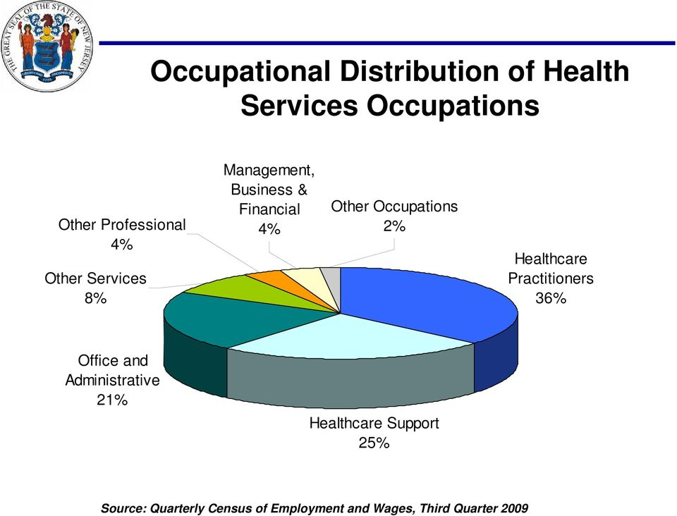 2% Healthcare Practitioners 36% Office and Administrative 21% Healthcare