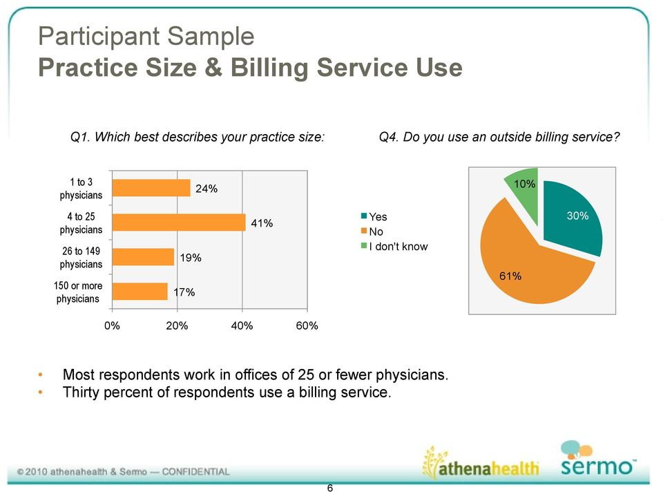 1 to 3 physicians 24% 10% 4 to 25 physicians 26 to 149 physicians 150 or more physicians 19% 17% 41%