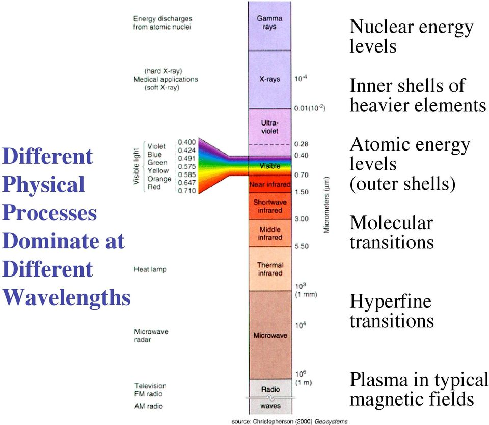 Wavelengths Atomic energy levels (outer shells) Molecular