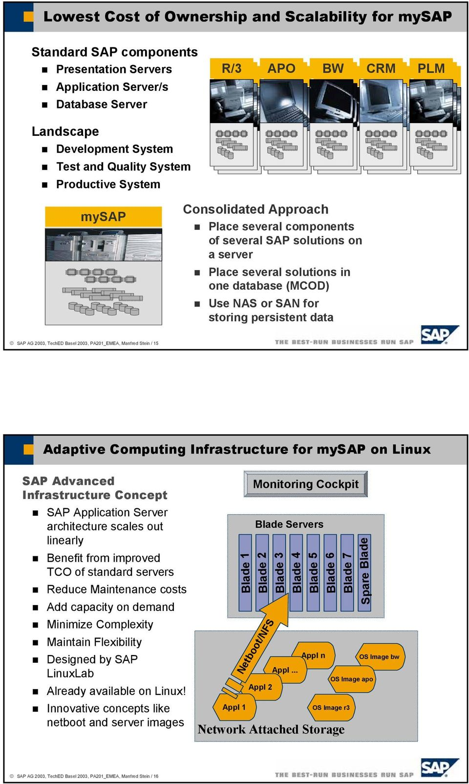 Use NAS or SAN for storing persistent data SAP AG 2003, TechED Basel 2003, PA201_EMEA, Manfred Stein / 15 Adaptive Computing Infrastructure for mysap on Linux SAP Advanced Infrastructure Concept SAP