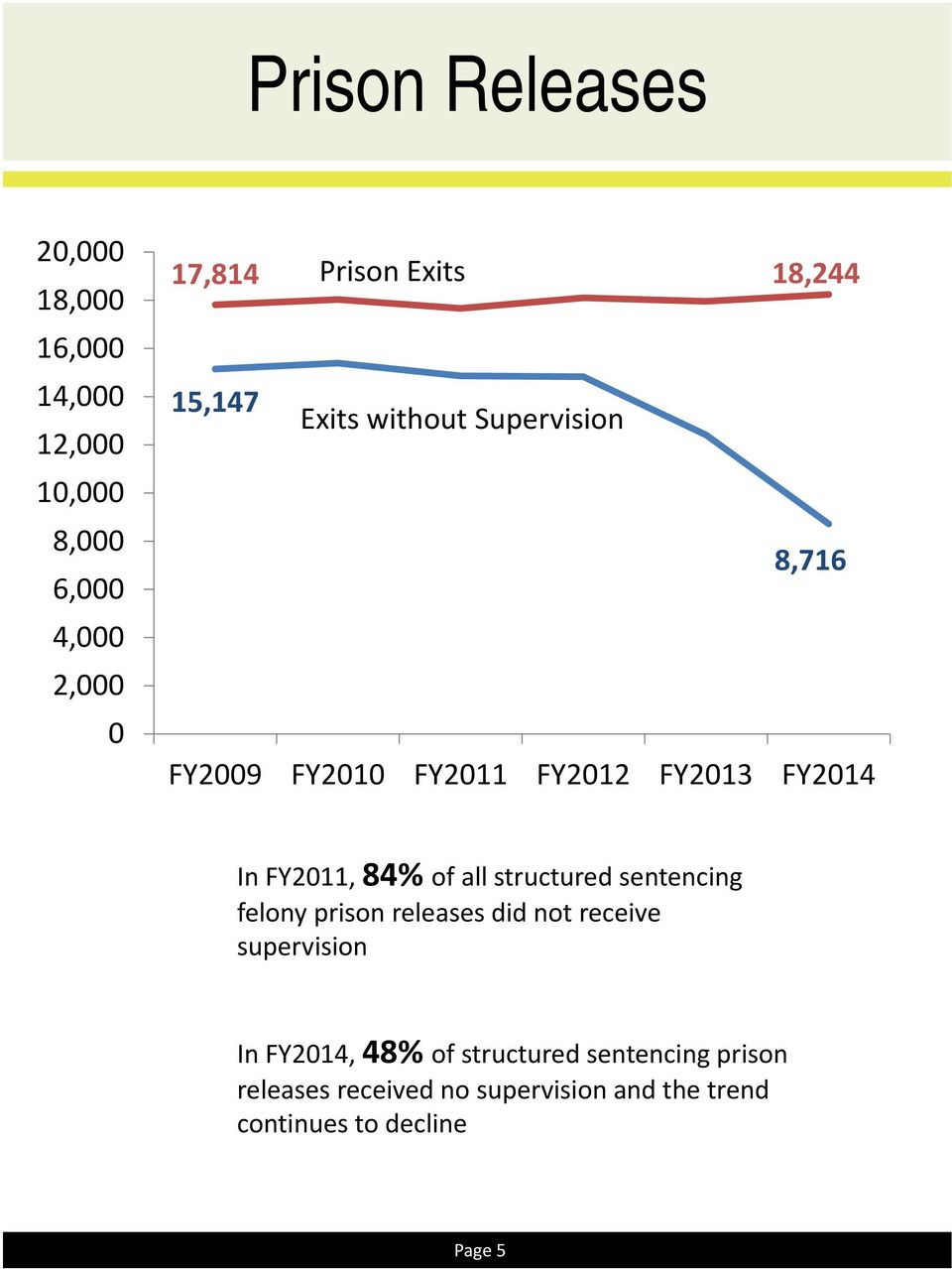 sentencing felony prison releases did not receive supervision In 214, 48% of