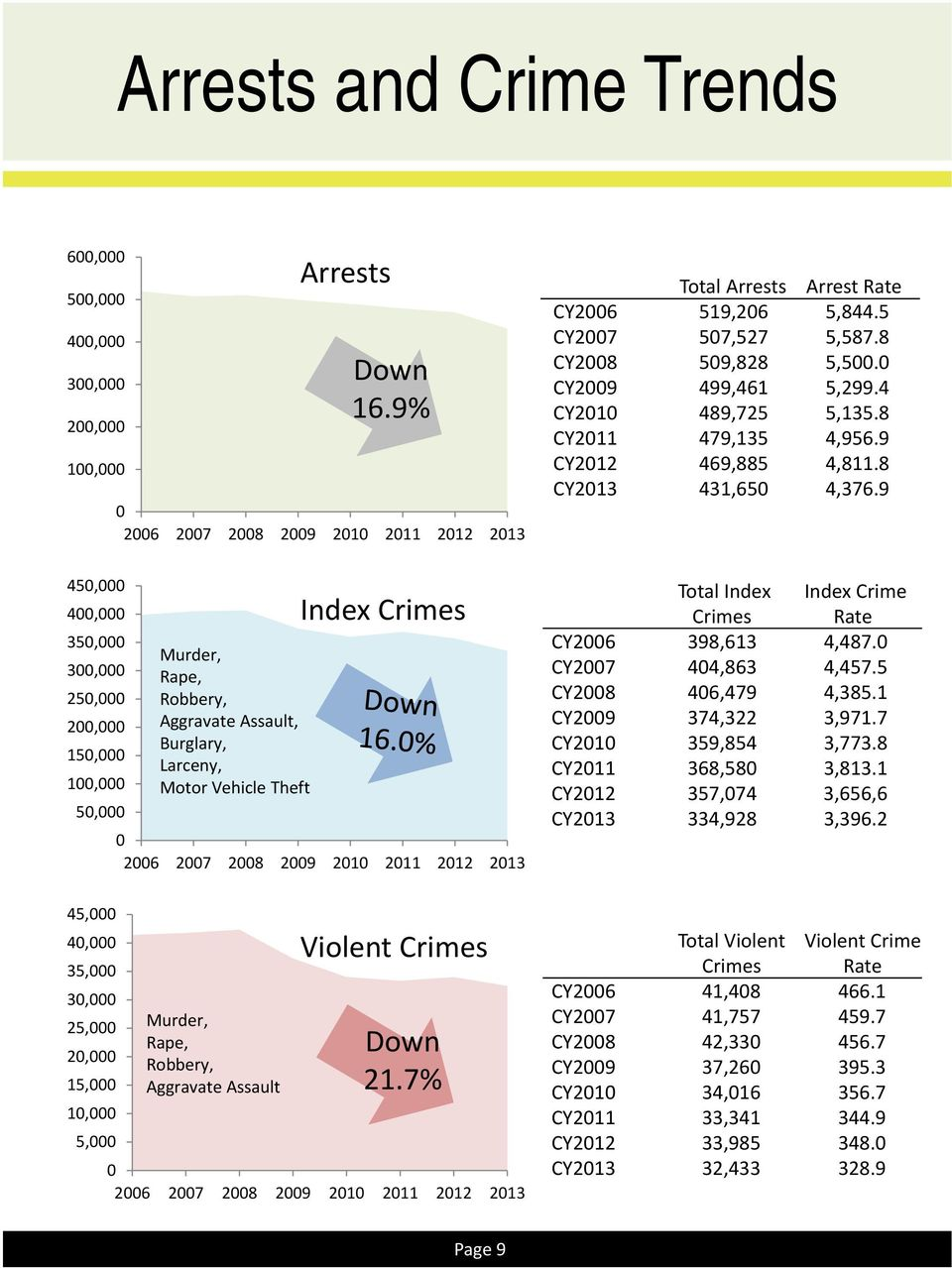 9 45, 4, 35, 3, 25, 2, 15, 1, 5, Murder, Rape, Robbery, Aggravate Assault, Burglary, Larceny, Motor Vehicle Theft Index Crimes 26 27 28 29 21 211 212 213 Total Index Index Crime Crimes Rate CY26