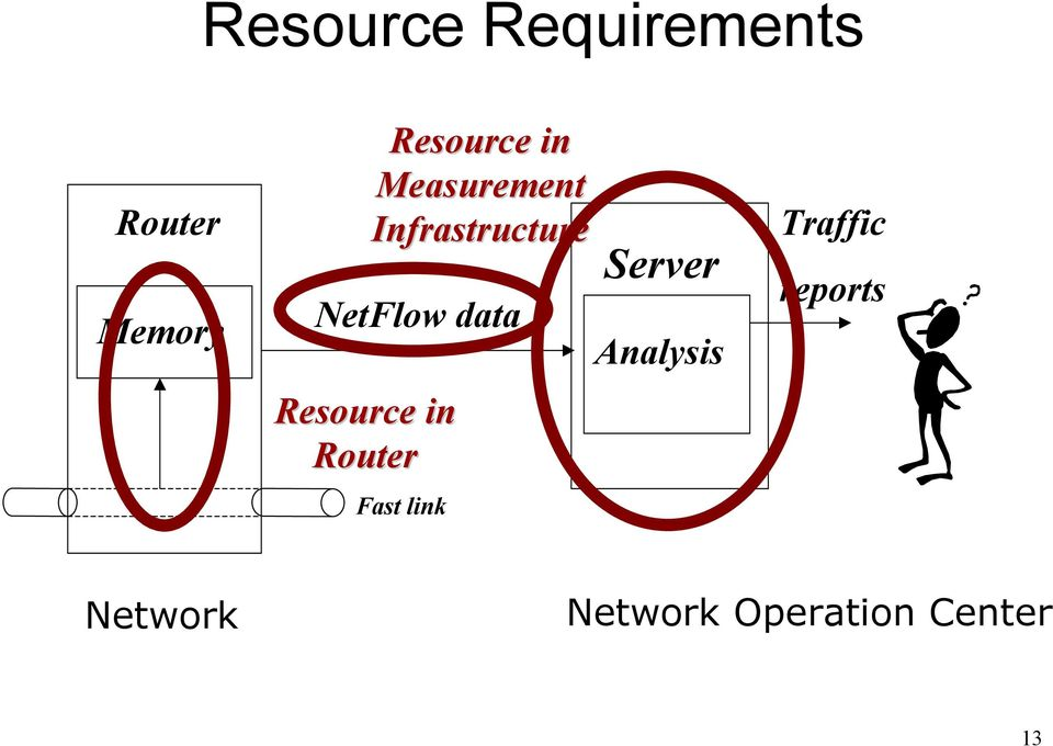 Resource in Router Fast link Server Analysis
