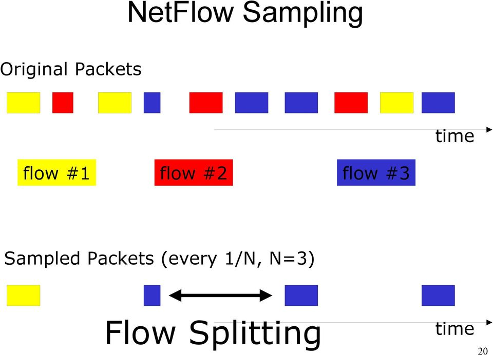 flow #3 Sampled Packets