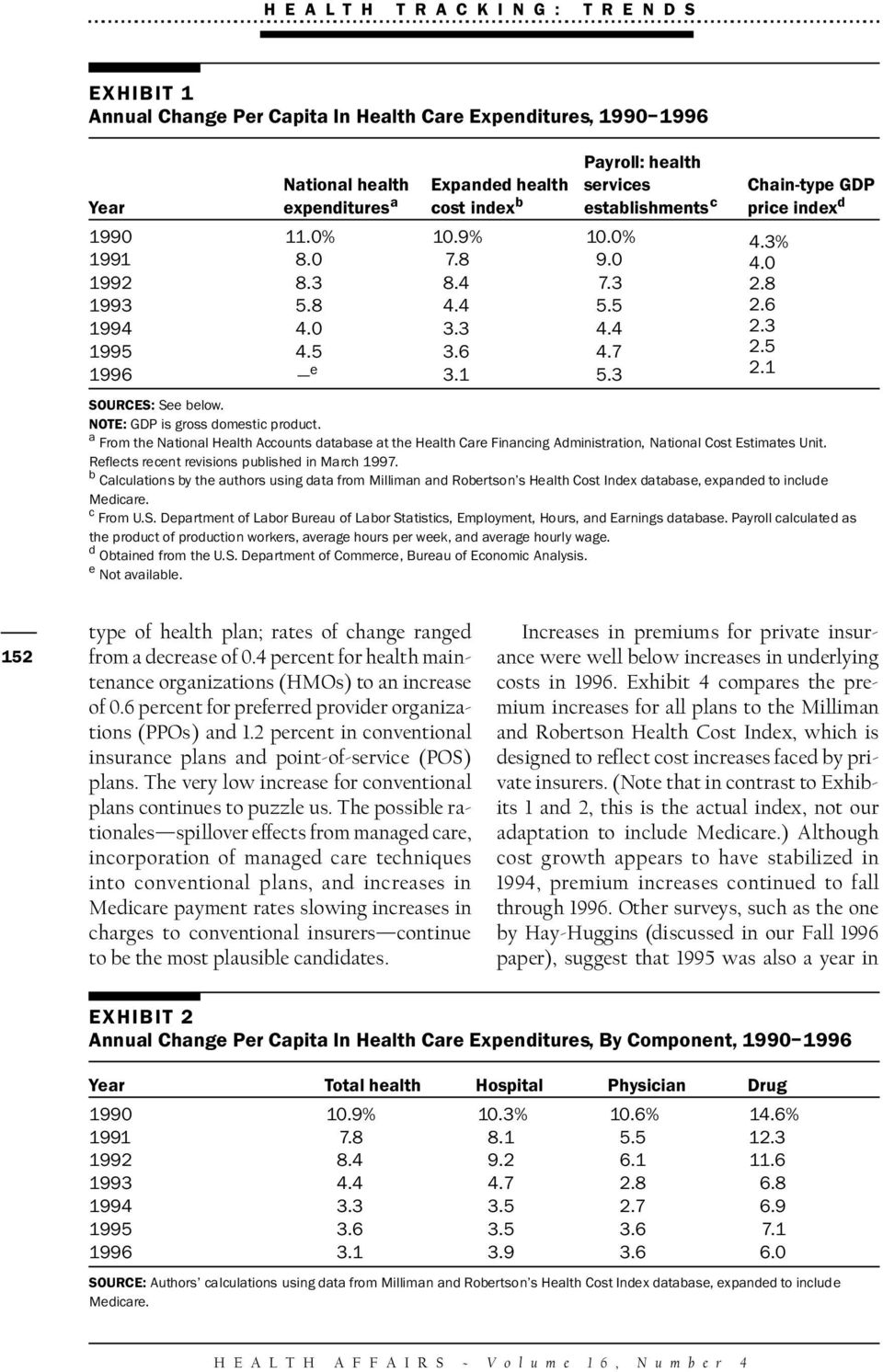a From the National Health Accounts database at the Health Care Financing Administration, National Cost Estimates Unit. Reflects recent revisions published in March 1997.