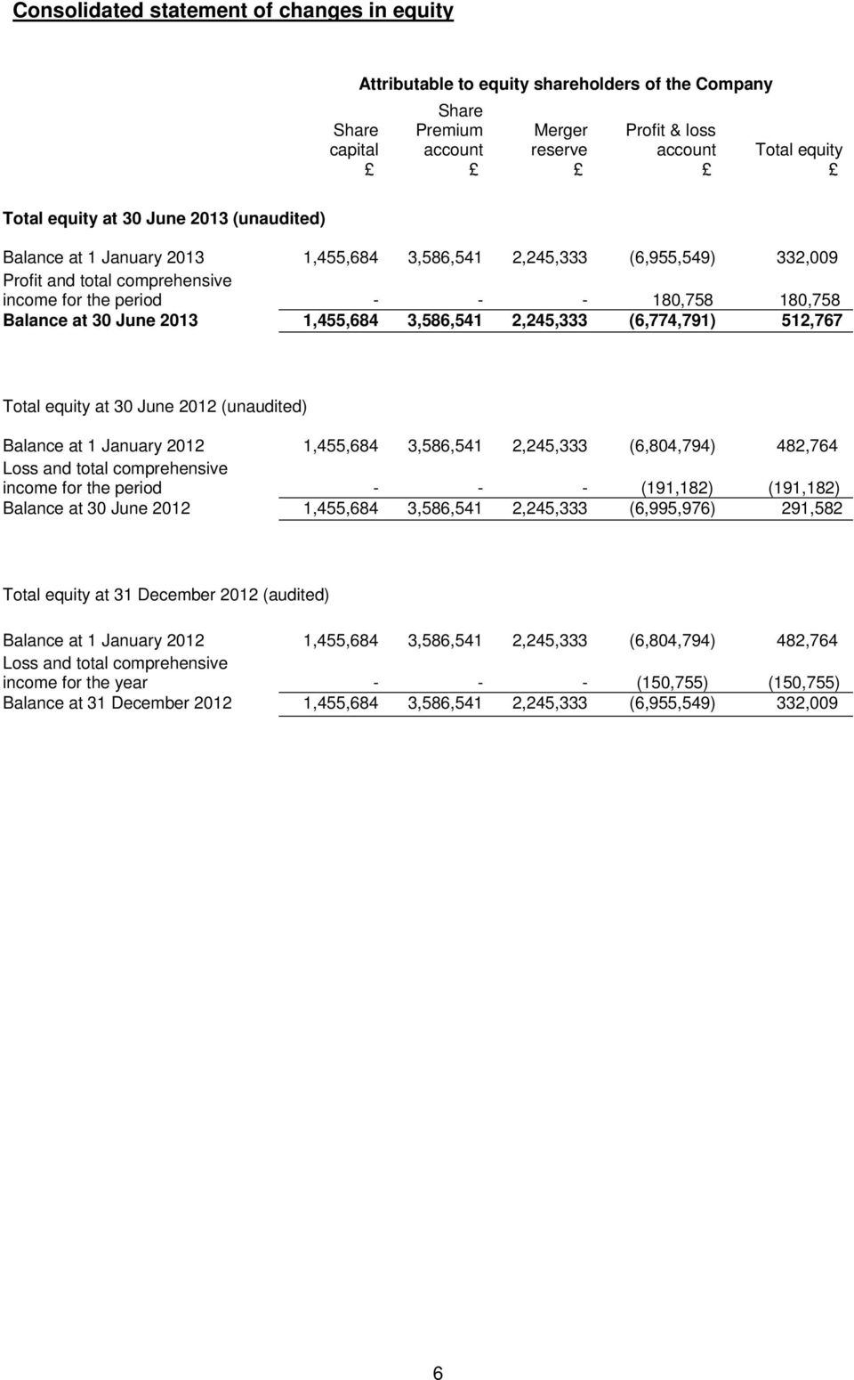 1,455,684 3,586,541 2,245,333 (6,774,791) 512,767 Total equity at 30 June 2012 (unaudited) Balance at 1 January 2012 1,455,684 3,586,541 2,245,333 (6,804,794) 482,764 Loss and total comprehensive
