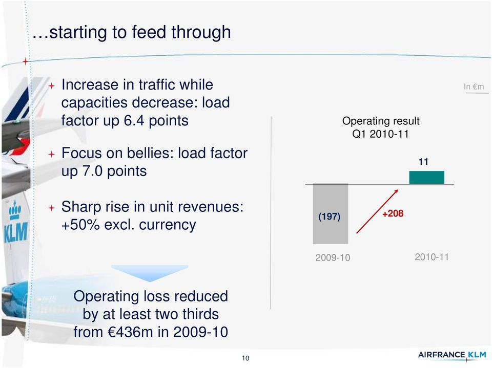 0 points Operating result Q1 2010-11 11 In m Sharp rise in unit revenues: +50%