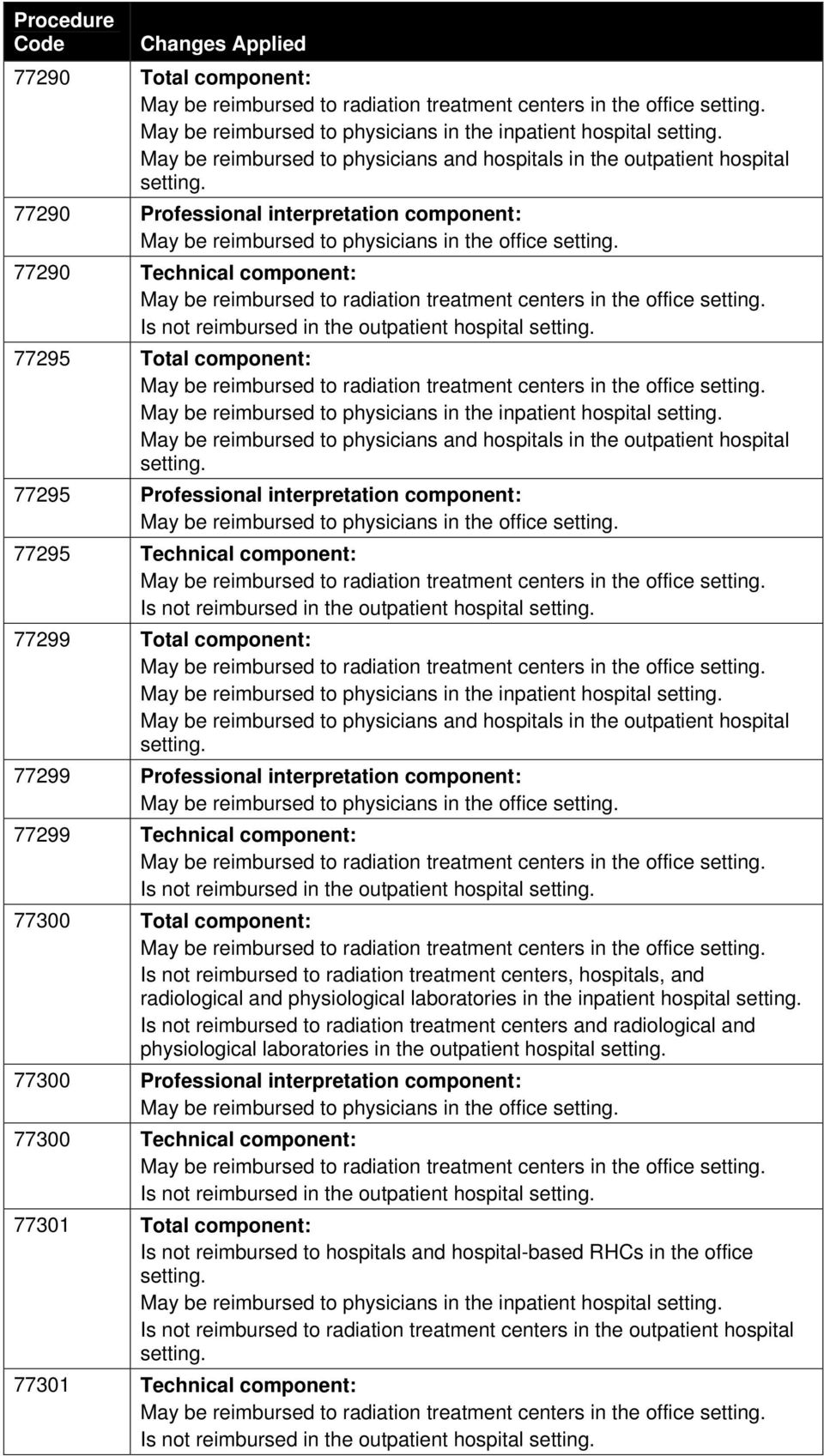 Professional interpretation component: 77299 Technical component: 77300 Total component: radiological and physiological laboratories in the inpatient hospital physiological laboratories in the