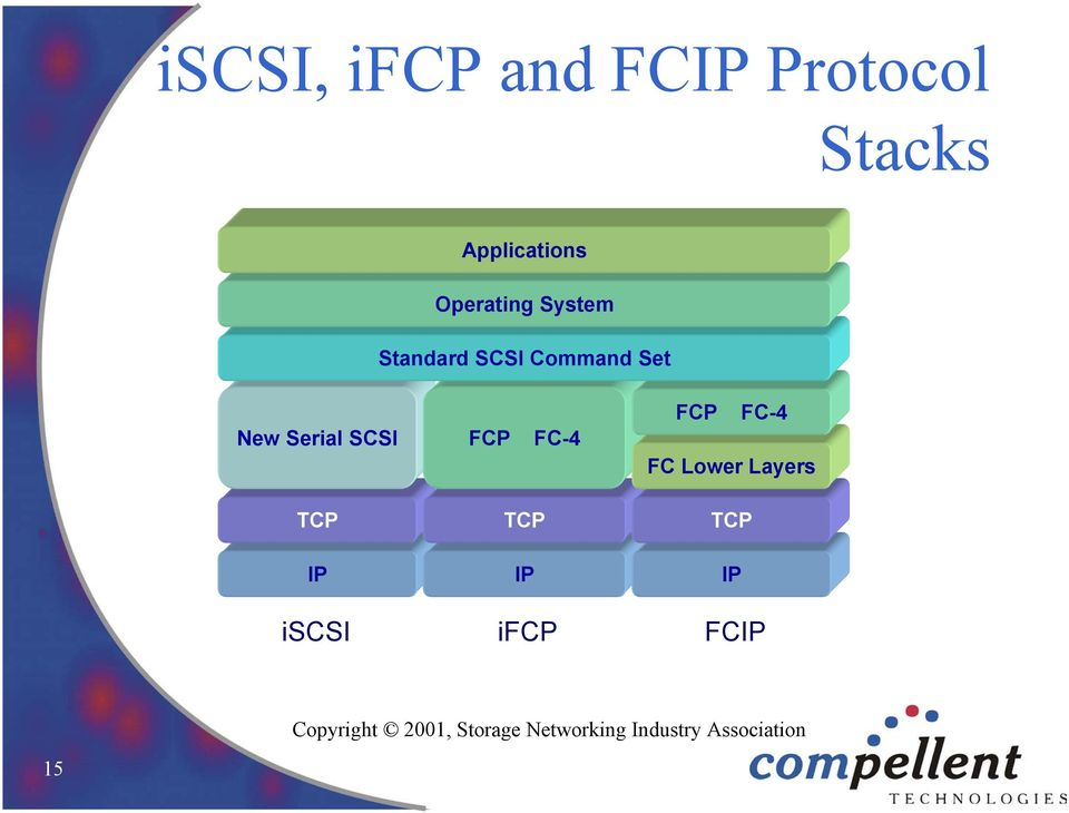 FC-4 TCP FCP FC-4 FC Lower Layers TCP IP IP IP iscsi ifcp