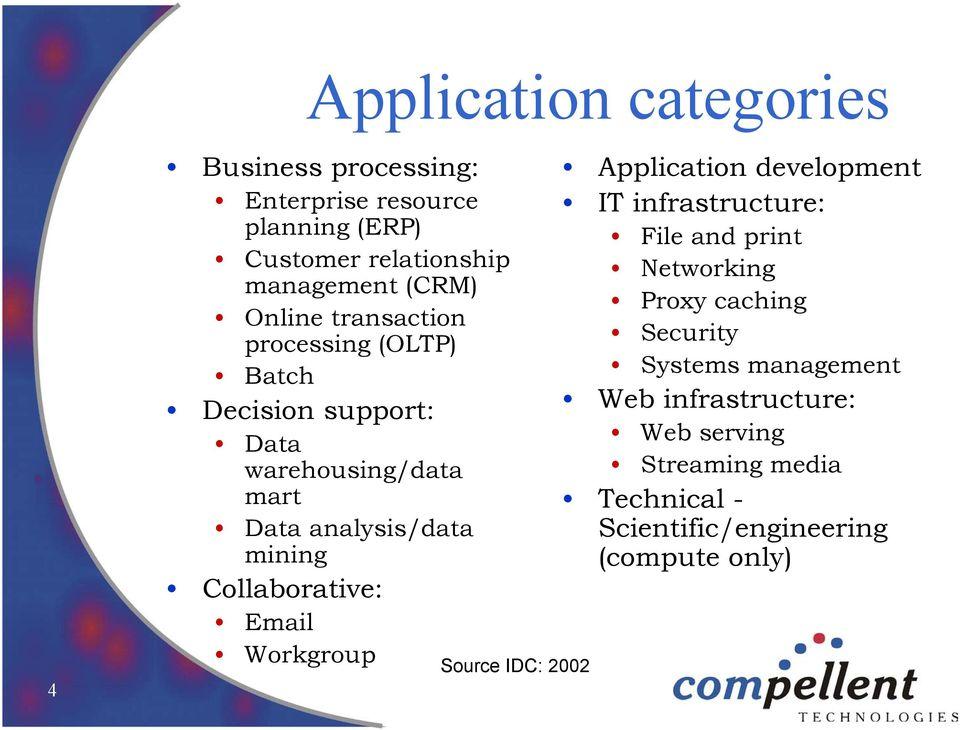 Collaborative: Email Workgroup Source IDC: 2002 Application development IT infrastructure: File and print Networking Proxy
