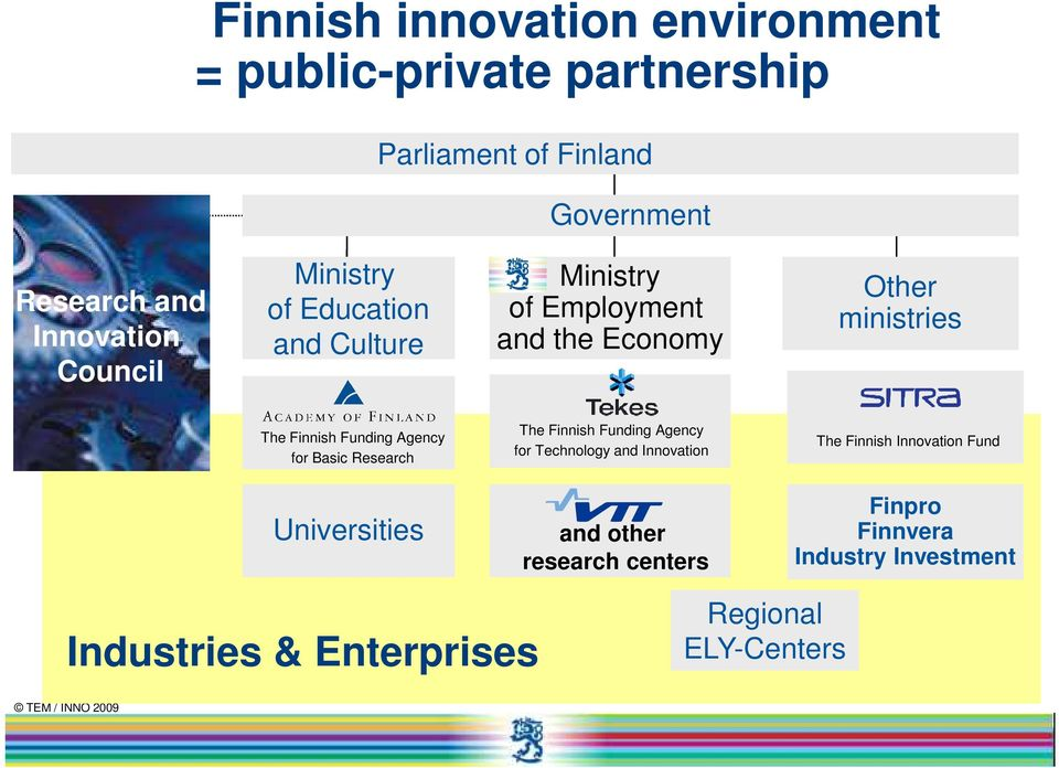 Basic Research The Finnish Funding Agency for Technology and Innovation The Finnish Innovation Fund Universities and other