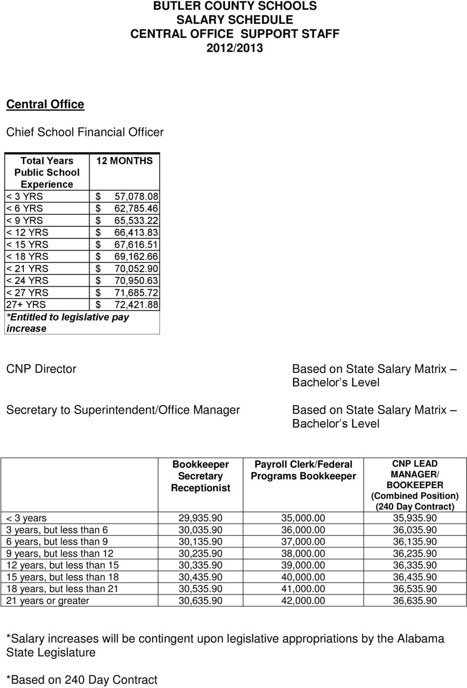 88 *Entitled to legislative pay increase CNP Director Based on State Salary Matrix Bachelor s Level Secretary to Superintendent/Office Manager Based on State Salary Matrix Bachelor s Level Bookkeeper