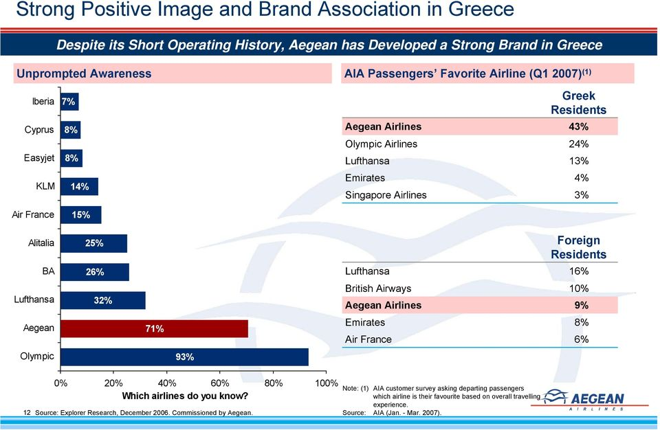26% Lufthansa 16% Lufthansa 32% British Airways Aegean Airlines 10% 9% Aegean 71% Emirates Air France 8% 6% Olympic 93% 12 0% 20% 40% 60% 80% 100% Which airlines do you know?