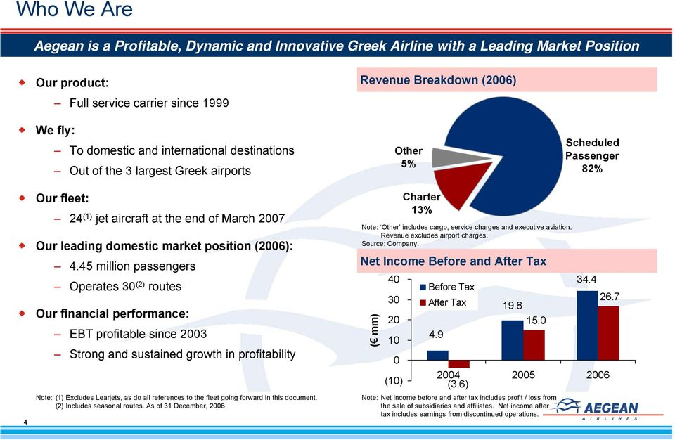 4.45 million passengers Operates 30 (2) routes Our financial performance: EBT profitable since 2003 Strong and sustained growth in profitability Note: (1) Excludes Learjets, as do all references to