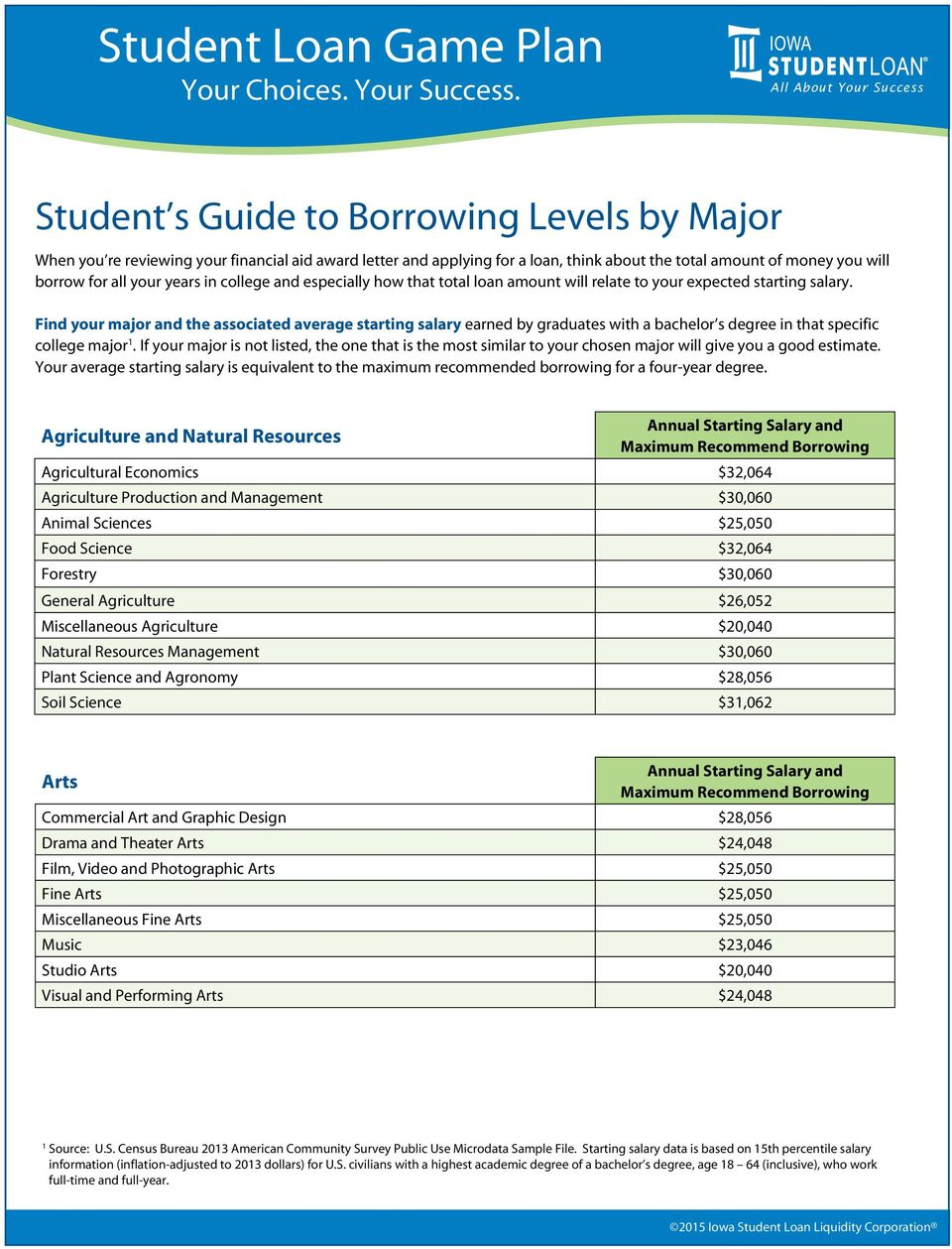 borrow for all your years in college and especially how that total loan amount will relate to your expected starting salary.