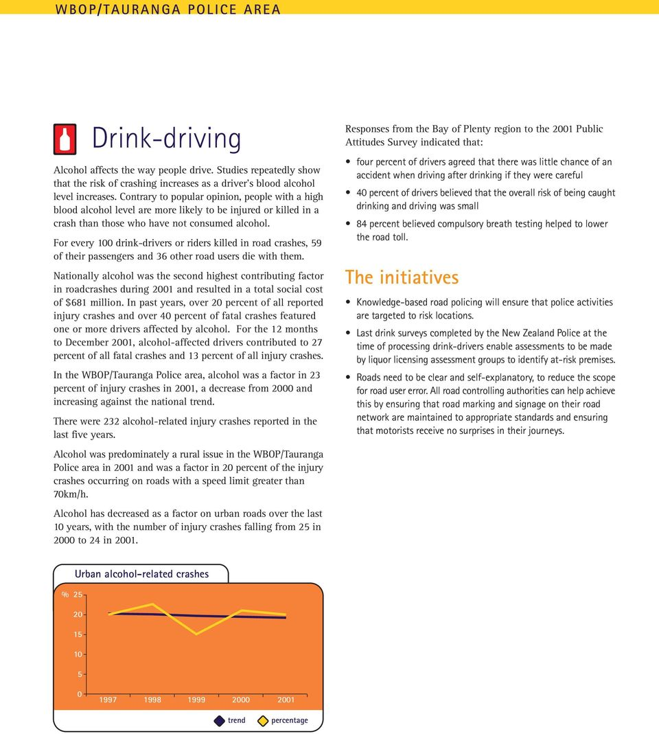 For every 1 drink-drivers or riders killed in road crashes, 59 of their passengers and 36 other road users die with them.