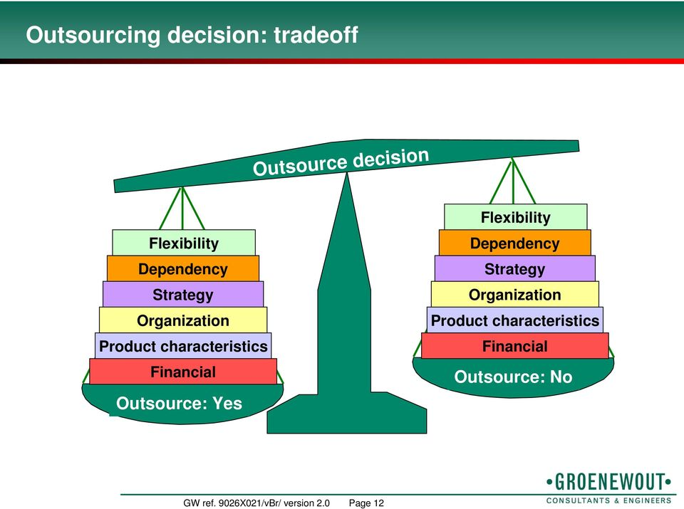 Outsource: Yes Flexibility  Outsource: No GW ref.