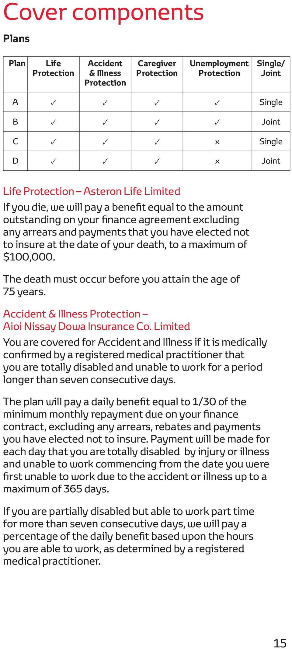 to a maximum of $100,000. The death must occur before you attain the age of 75 years. Accident & Illness Protection Aioi Nissay Dowa Insurance Co.