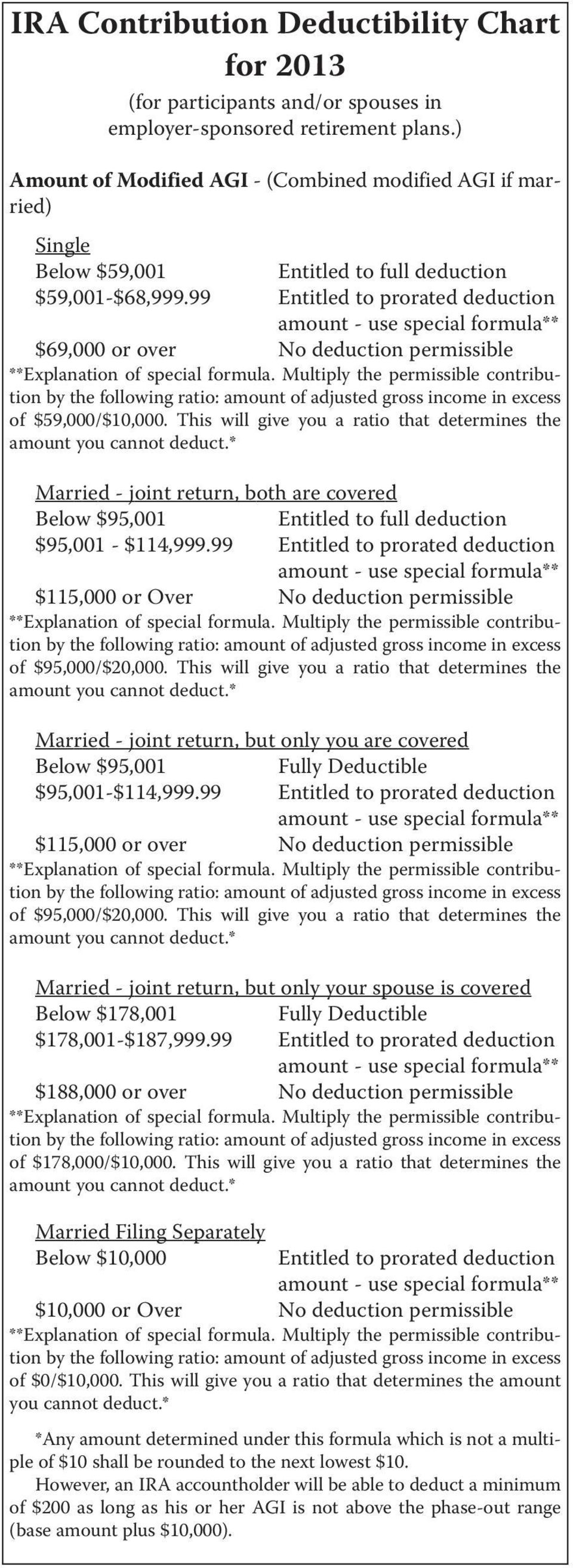 99 Entitled to prorated deduction $69,000 or over No deduction permissible of $59,000/$10,000.