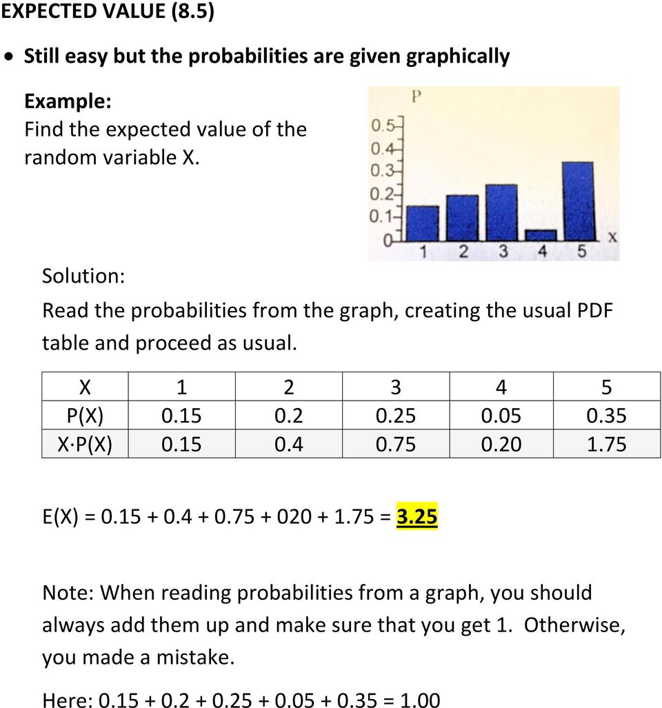 Read the probabilities from the graph, creating the usual PDF table and proceed as usual. X 1 2 3 4 5 P(X) 0.15 0.2 0.25 0.05 0.