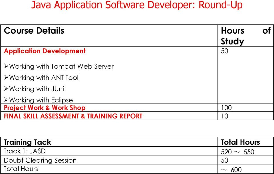 Project Work & Work Shop 100 FINAL SKILL ASSESSMENT & TRAINING REPORT 10 50