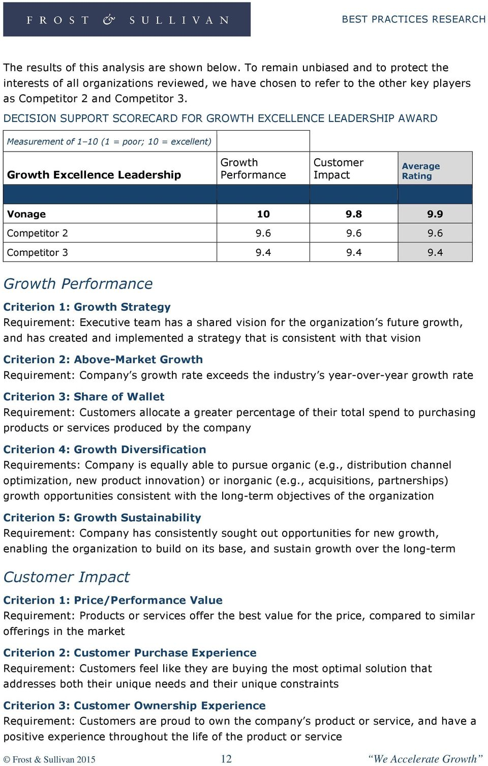 DECISION SUPPORT SCORECARD FOR GROWTH EXCELLENCE LEADERSHIP AWARD Measurement of 1 10 (1 = poor; 10 = excellent) Growth Excellence Leadership Growth Performance Customer Impact Average Rating Vonage