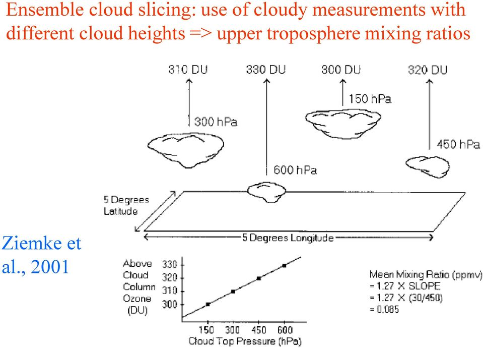different cloud heights => upper