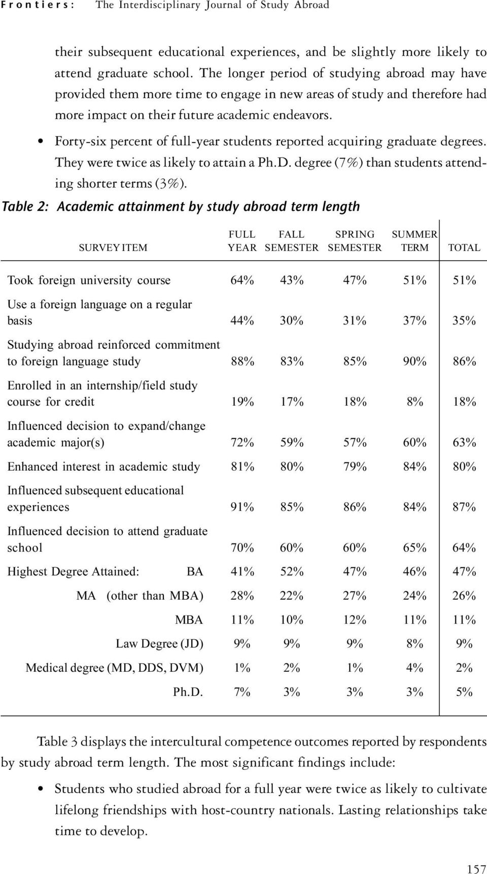 Forty-six percent of full-year students reported acquiring graduate degrees. They were twice as likely to attain a Ph.D. degree (7%) than students attending shorter terms (3%).