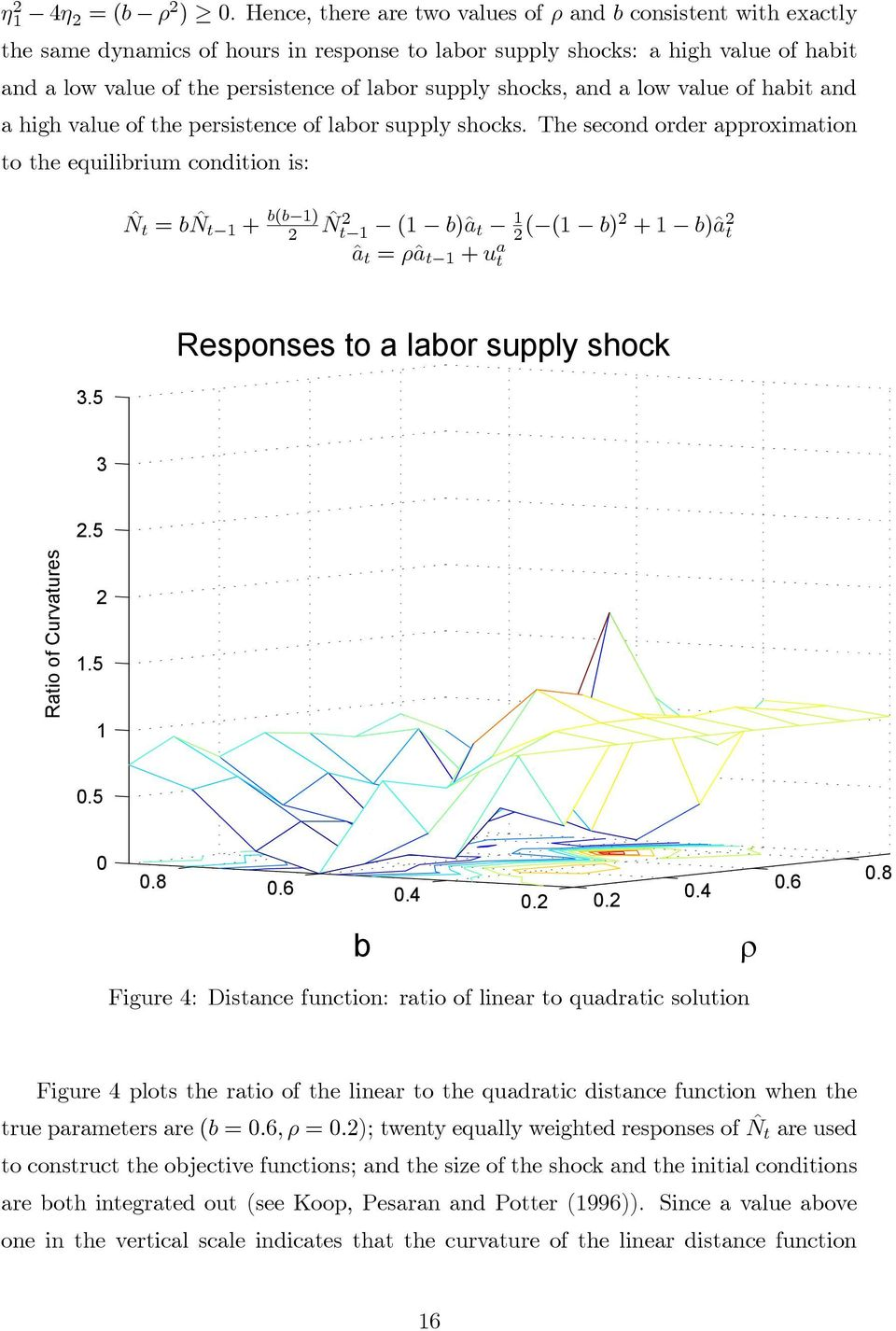 shocks, and a low value of habit and a high value of the persistence of labor supply shocks.