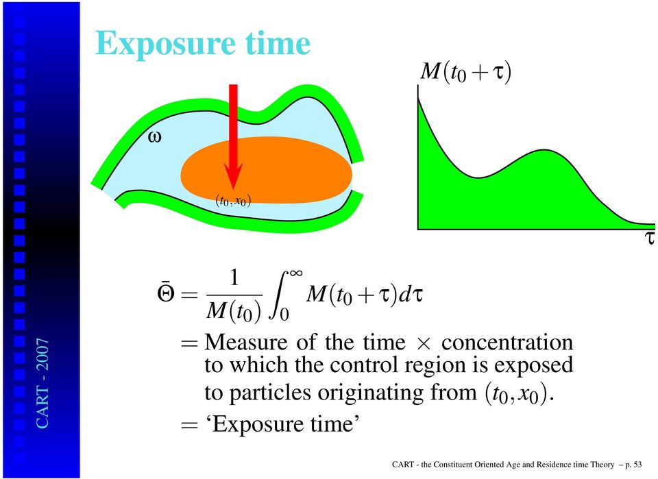is exposed to particles originating from (t 0,x 0 ).